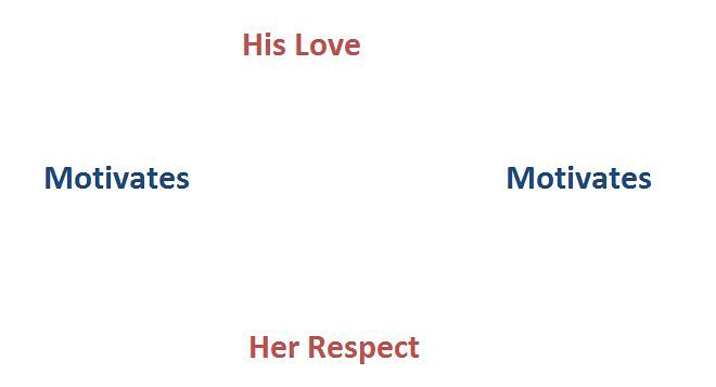 Love And Respect Part 2 Corporate Services Relationship Marriage
